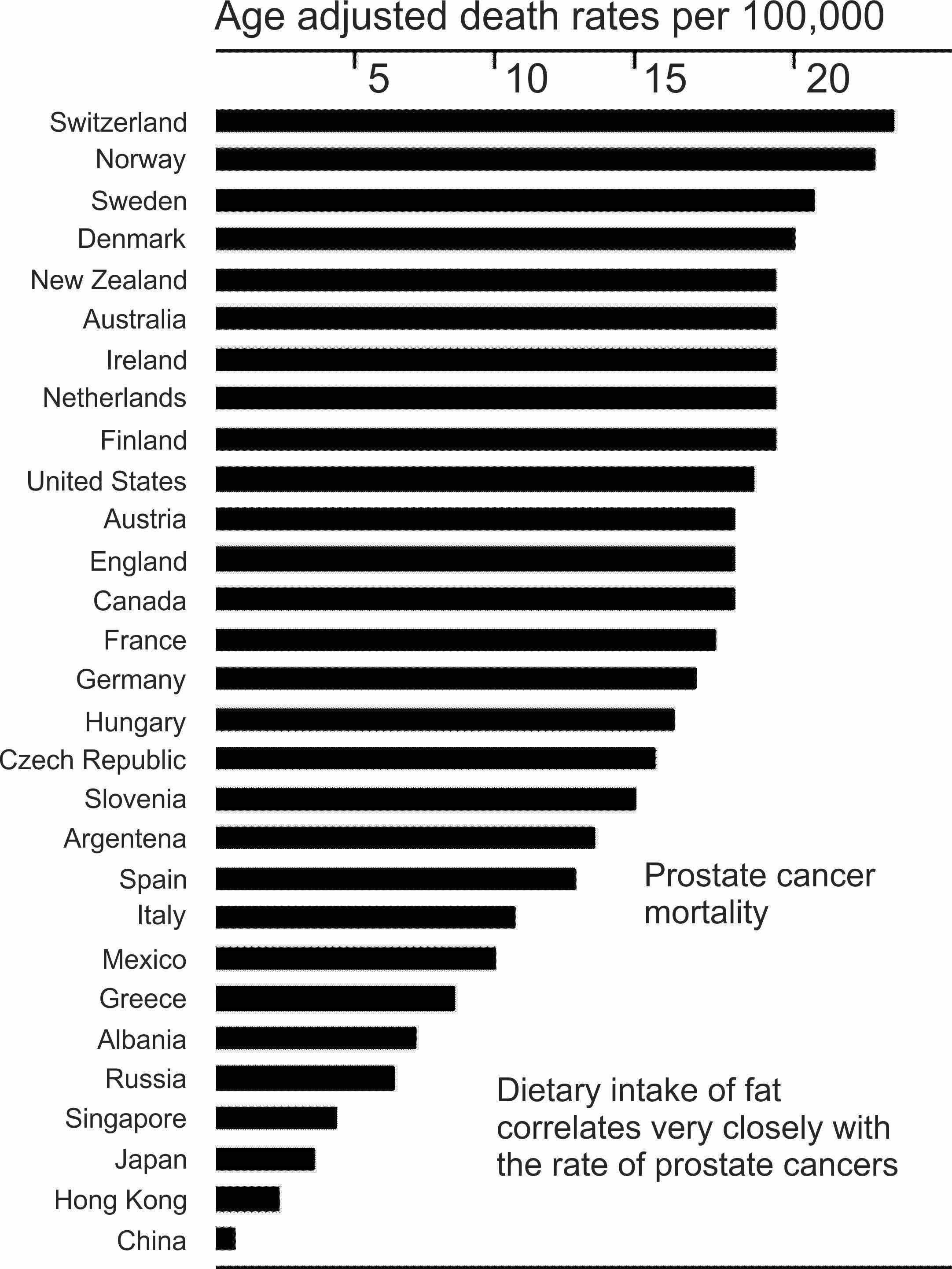 Prostate cancer rates